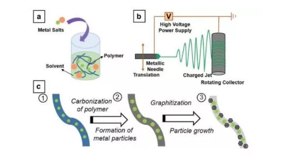 新型PEM燃料电池催化剂材料