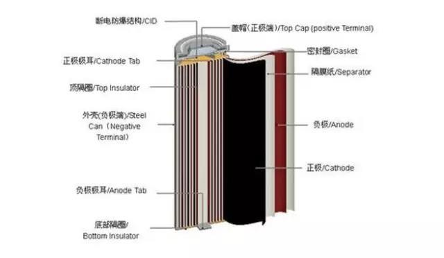 △圆柱形锂电池结构图