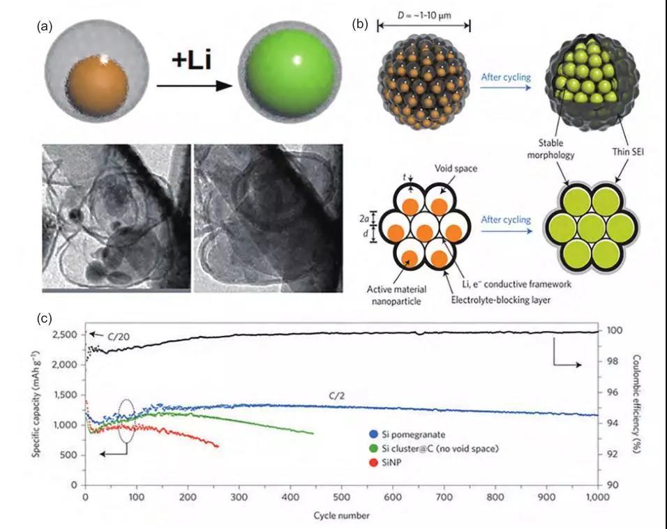 磷酸铁锂为主