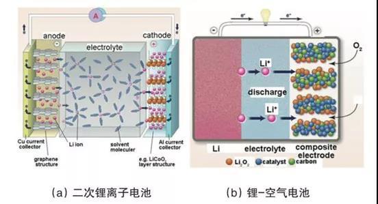 图2二次锂离子电池和锂-空气电池的基本结构和工作原理示意