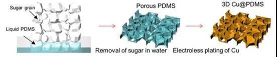 以糖为阳极基底 发现可减少锂电池枝晶形成