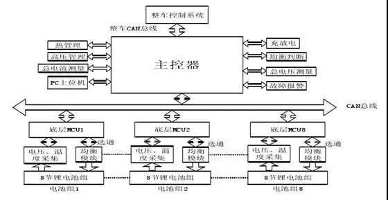 分布式电动汽车电池管理系统框图