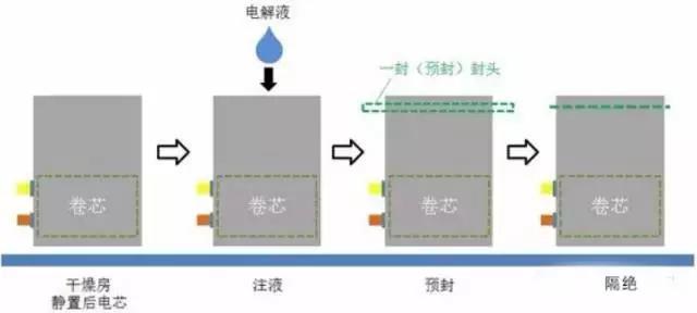 铝塑膜冲压成型工艺