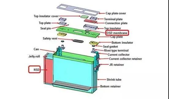 方形电池基本结构