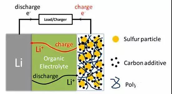 锂硫电池,结构示意图和方程式如下,硫也是自然界存在非常广泛的元素