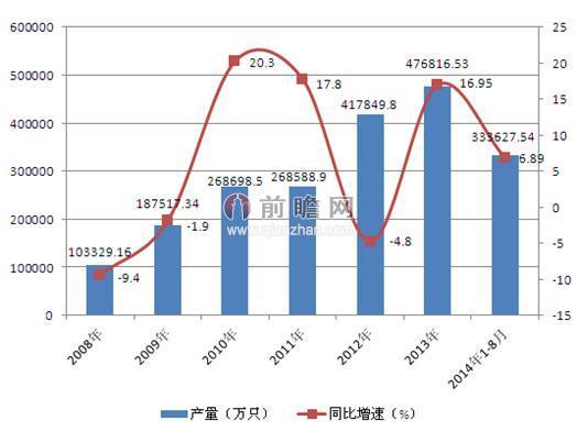 图表1:2008-2012年中国锂电池产量及同比增速(单位:万只,%)