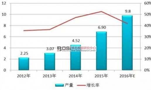 2012-2016年中国电解液产量